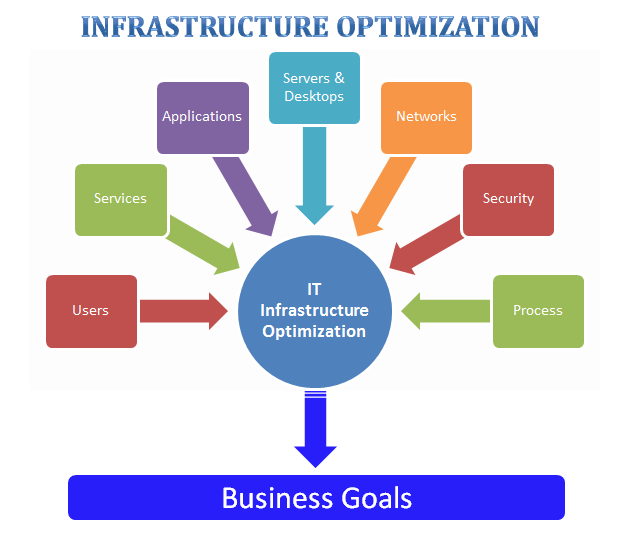 Processes Infrastructure: ERP Implement & Support